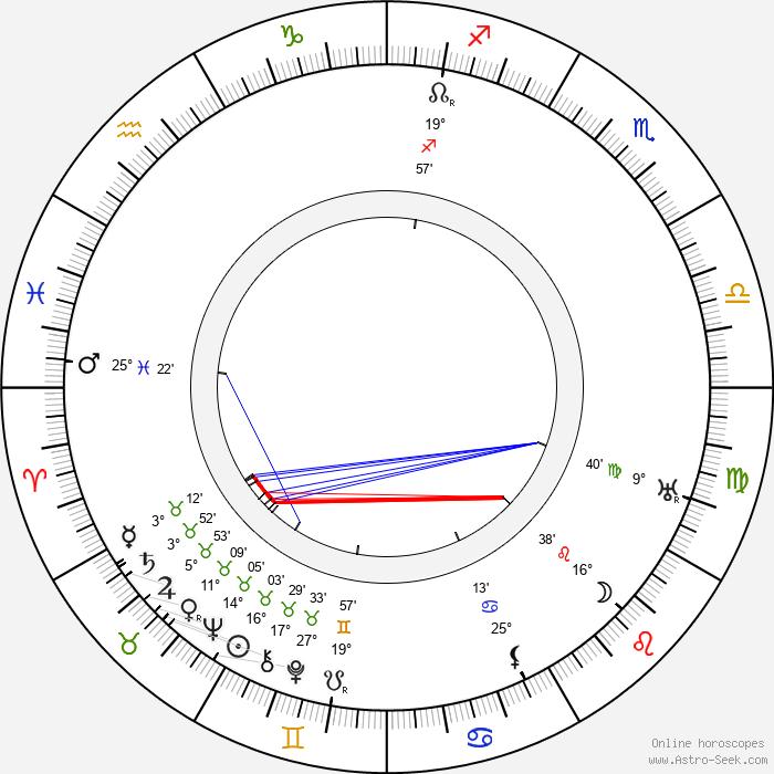 Emilie Urbanová-Jeřábková - Birth horoscope chart