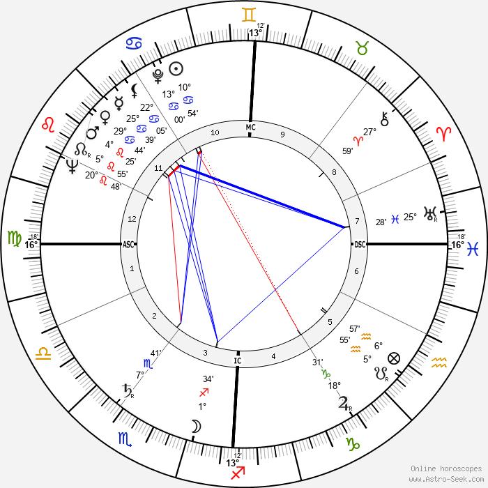 Emilio Cavigioli - Birth horoscope chart
