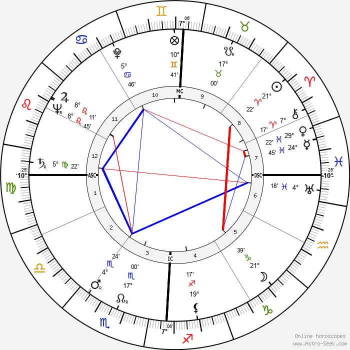 Emilio Colombo - Birth horoscope chart