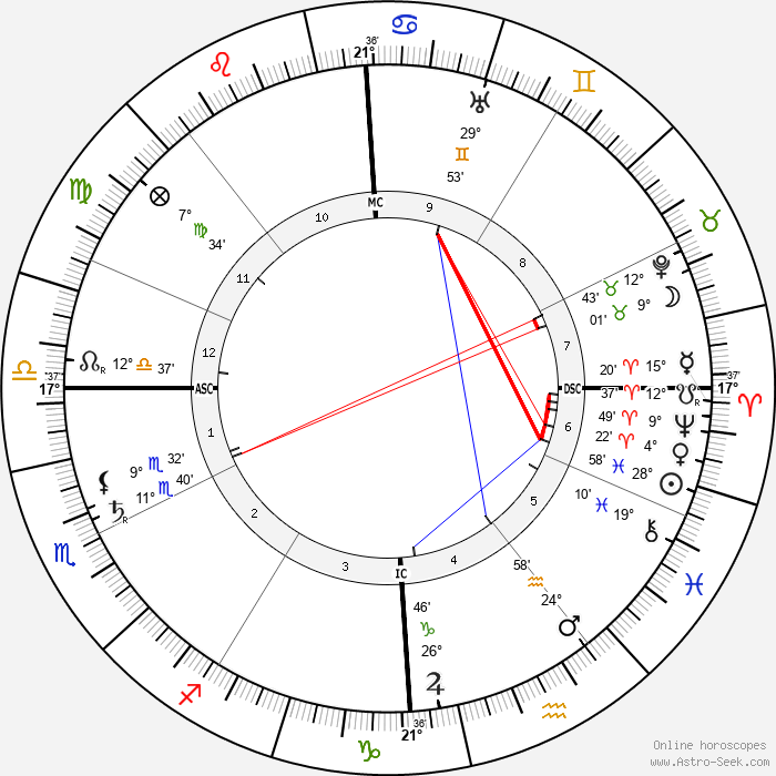 Emilio De Bono - Birth horoscope chart