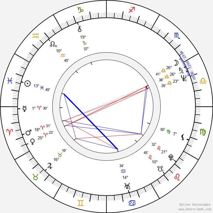 Emilio Estefan - Birth horoscope chart