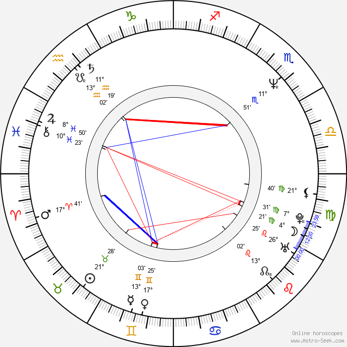 Emilio Estevez - Birth horoscope chart