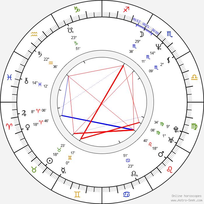 Emilio Maillé - Birth horoscope chart