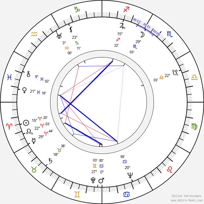 Emilio Tuero - Birth horoscope chart