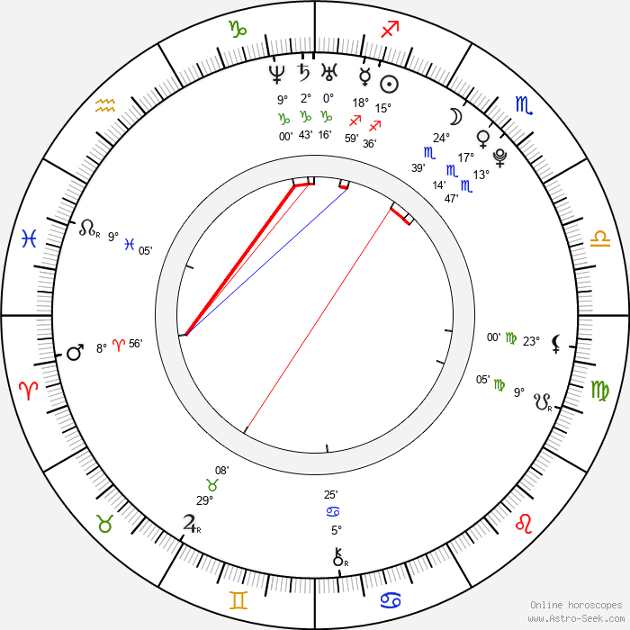 Emily Browning - Birth horoscope chart