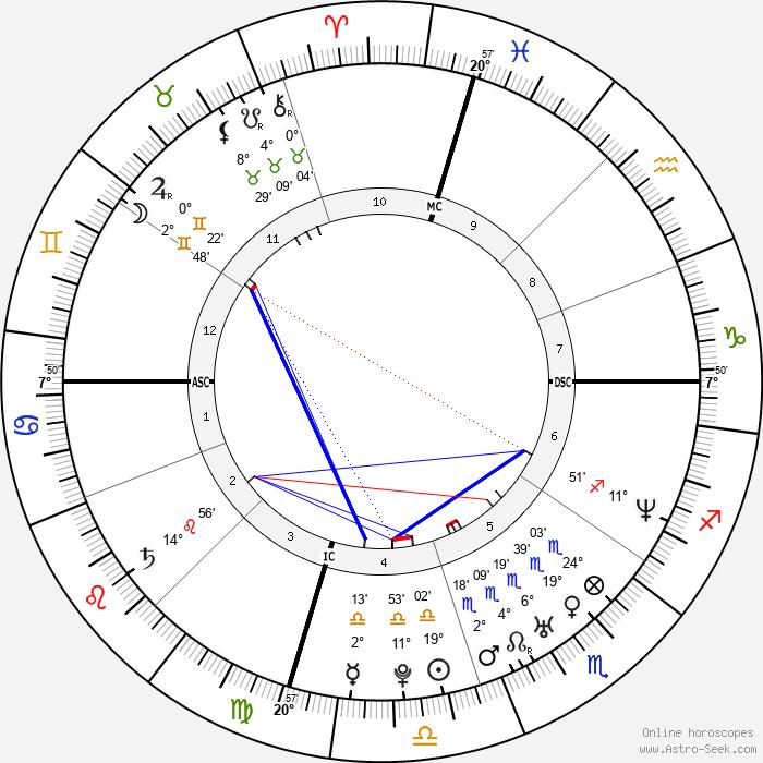 Emily Deschanel - Birth horoscope chart