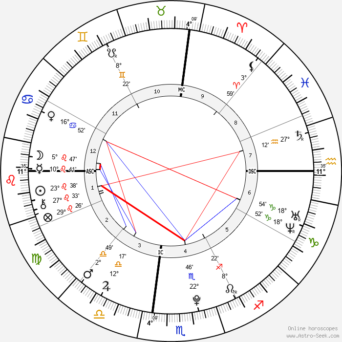 Emily Grace Trebec - Birth horoscope chart