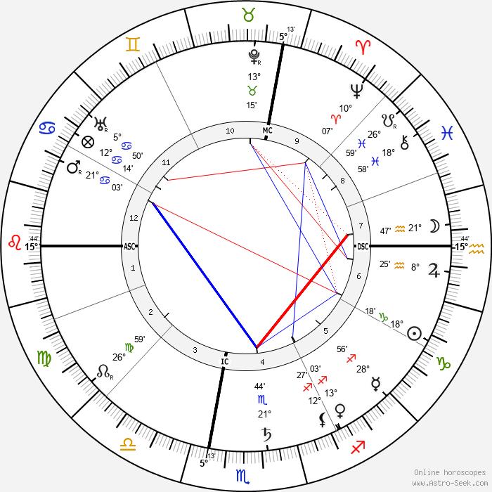 Emily Greene Balch - Birth horoscope chart