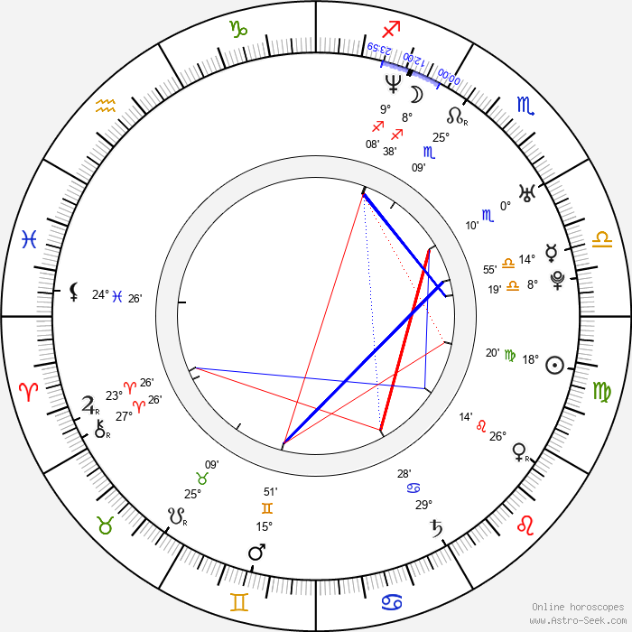 Emily Haack - Birth horoscope chart
