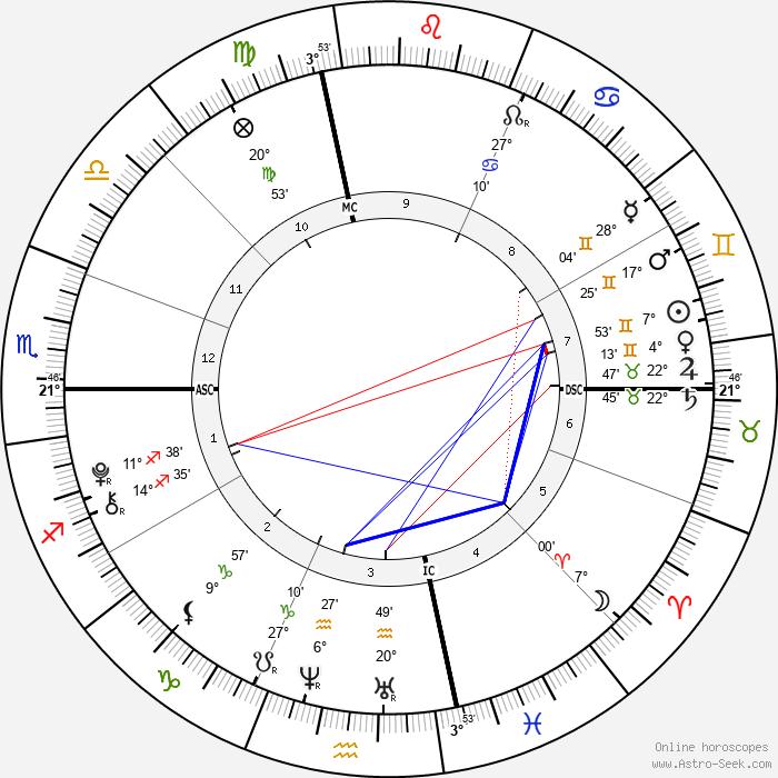 Emily Hope Goldberg - Birth horoscope chart