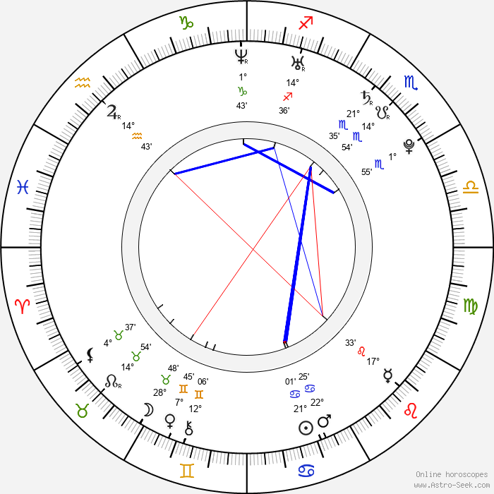 Emily Kinney - Birth horoscope chart