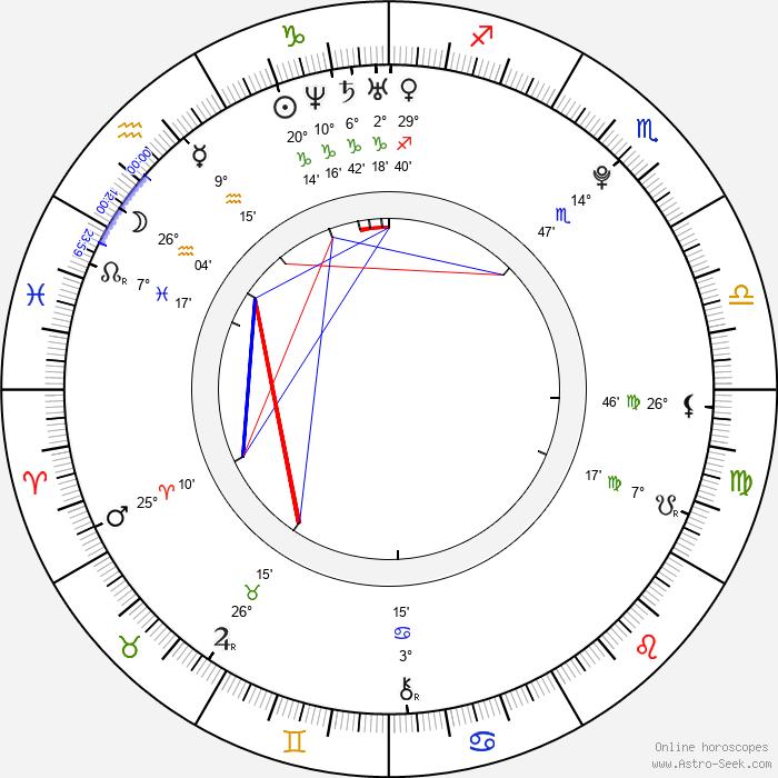 Emily Meade - Birth horoscope chart