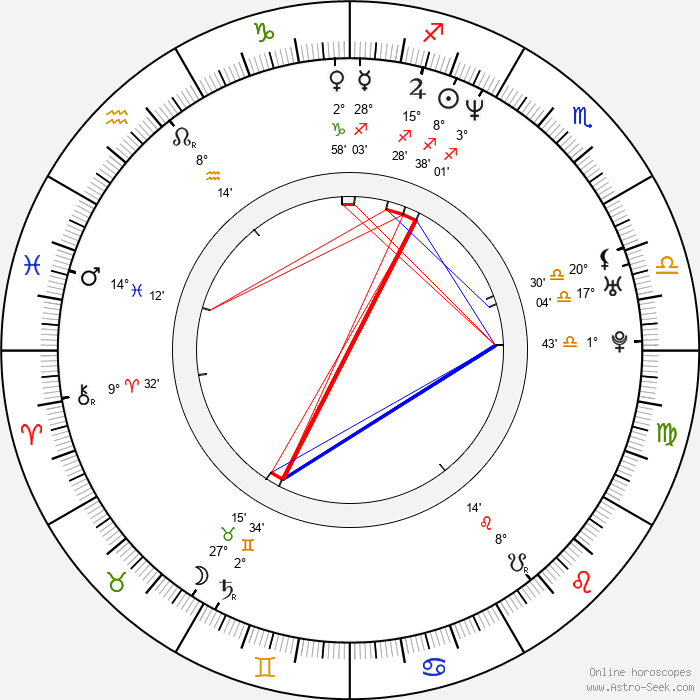 Emily Mortimer - Birth horoscope chart