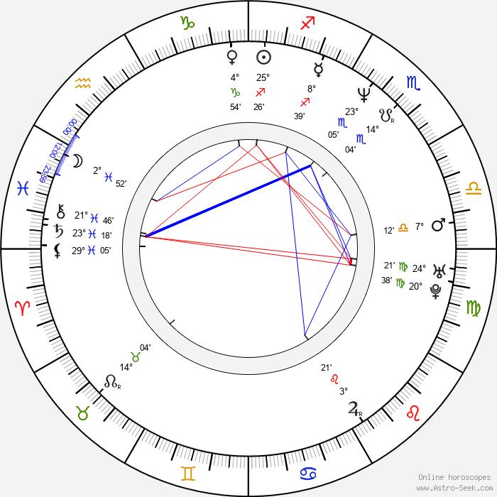 Emily Raymond - Birth horoscope chart