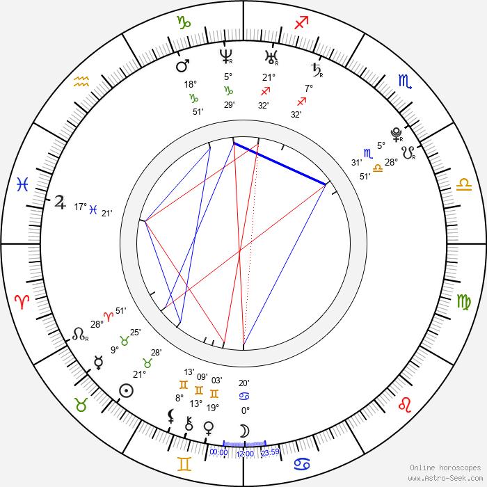 Emily VanCamp - Birth horoscope chart