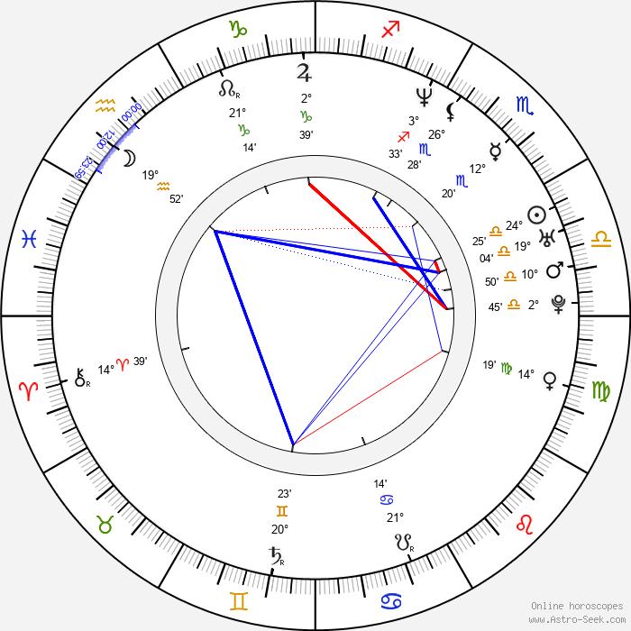 Eminem - Birth horoscope chart