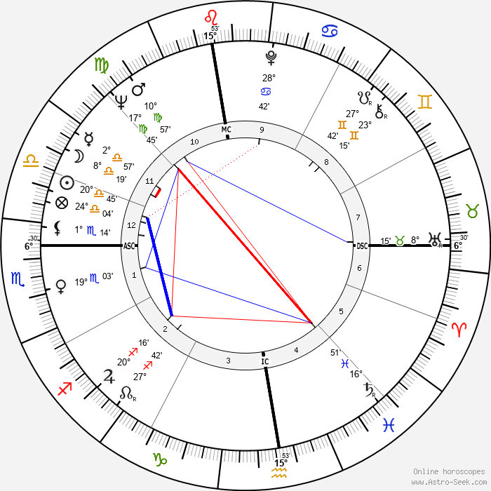 Emma Danieli - Birth horoscope chart
