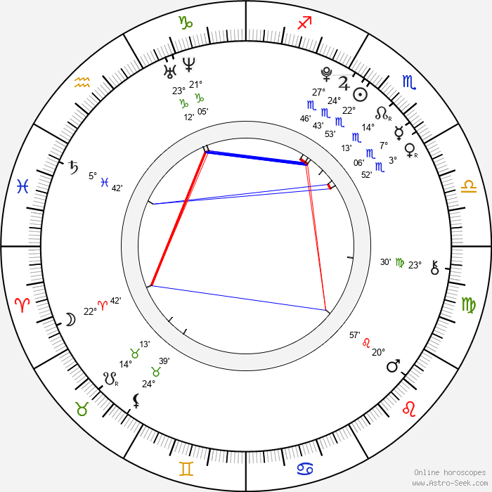 Emma Dumont - Birth horoscope chart