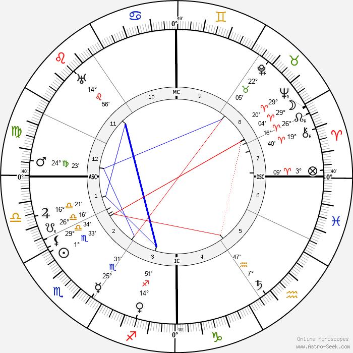 Emma Gramatica - Birth horoscope chart