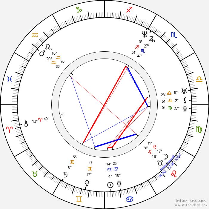 Emma Noble - Birth horoscope chart