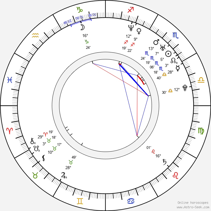 Emma Salokoski - Birth horoscope chart