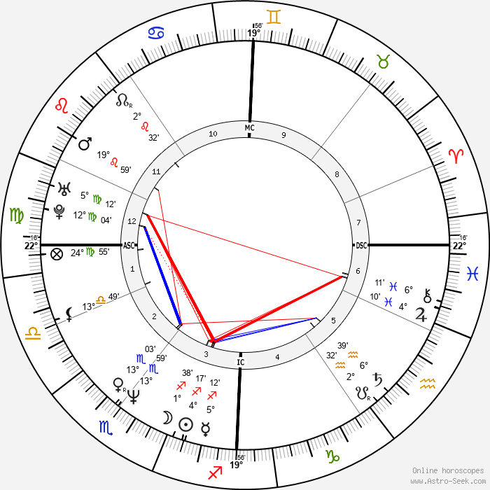Emma Walton Hamilton - Birth horoscope chart