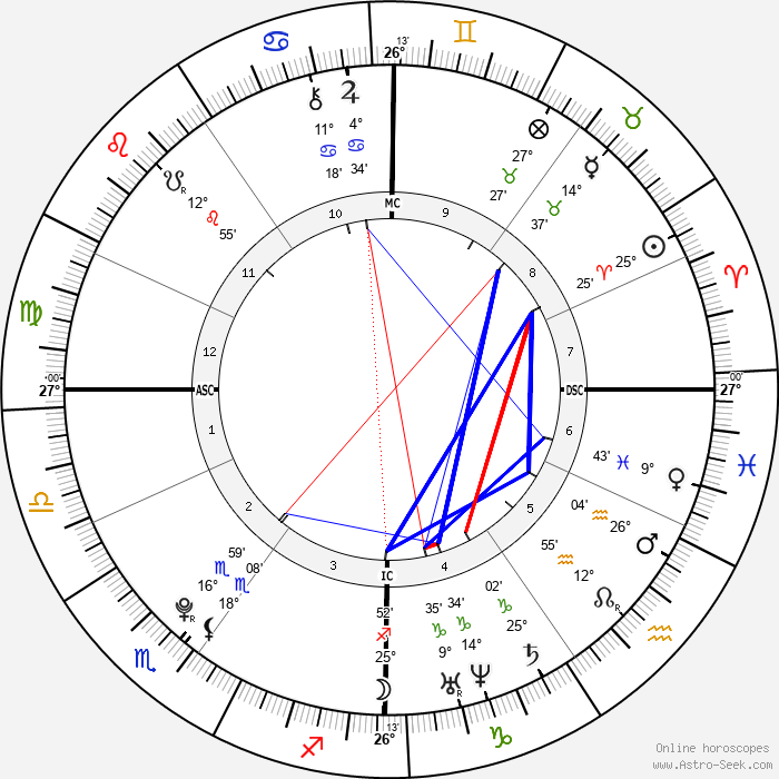 Emma Watson - Birth horoscope chart