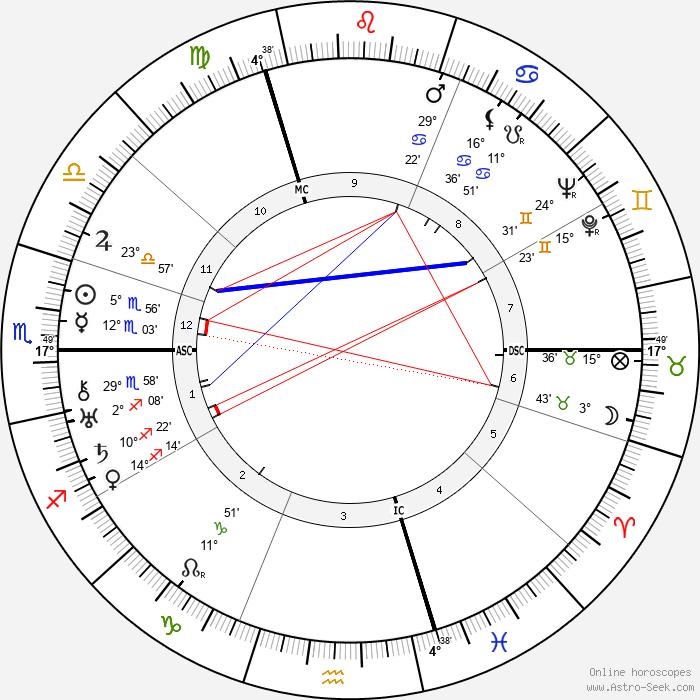 Emmanuel Bondeville - Birth horoscope chart