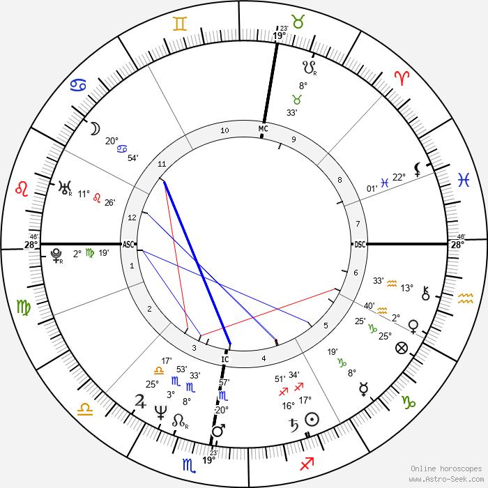 Emmanuel Carrère - Birth horoscope chart