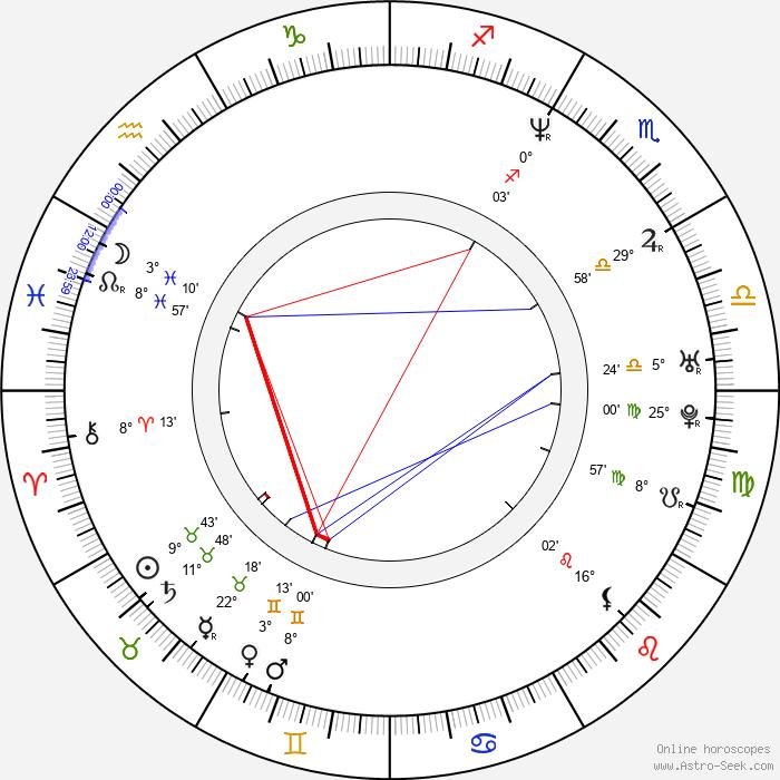Emmanuel Mouret - Birth horoscope chart