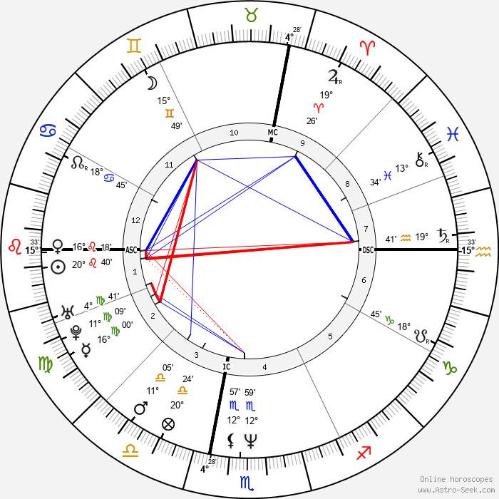 Emmanuelle Béart - Birth horoscope chart