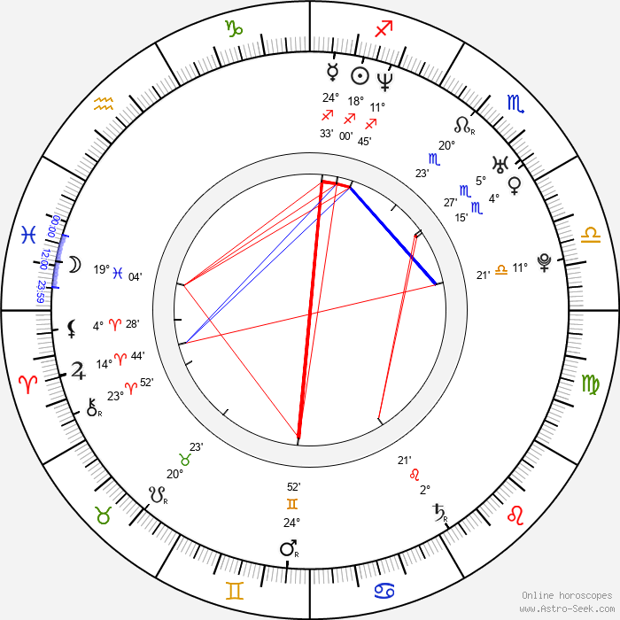 Emmanuelle Chriqui - Birth horoscope chart