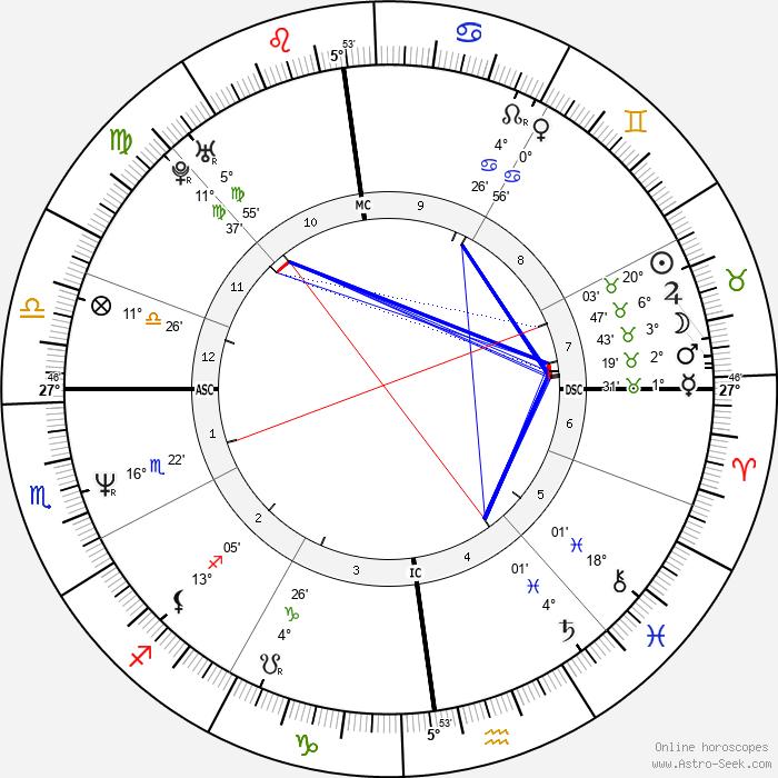 Emmanuelle Devos - Birth horoscope chart