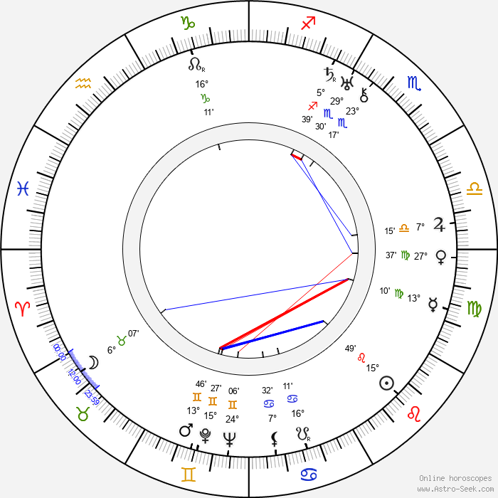 Emmanuil Geller - Birth horoscope chart