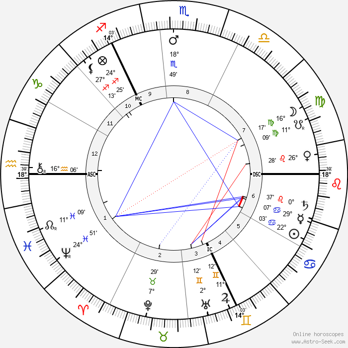 Emmeline Pankhurst - Birth horoscope chart