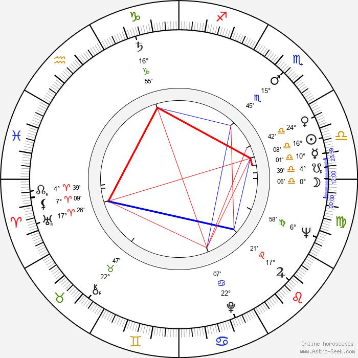Emmerich Schäffer - Birth horoscope chart
