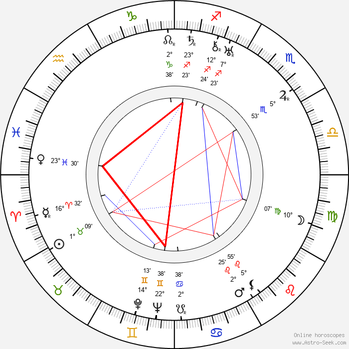 Emmi Jurkka - Birth horoscope chart