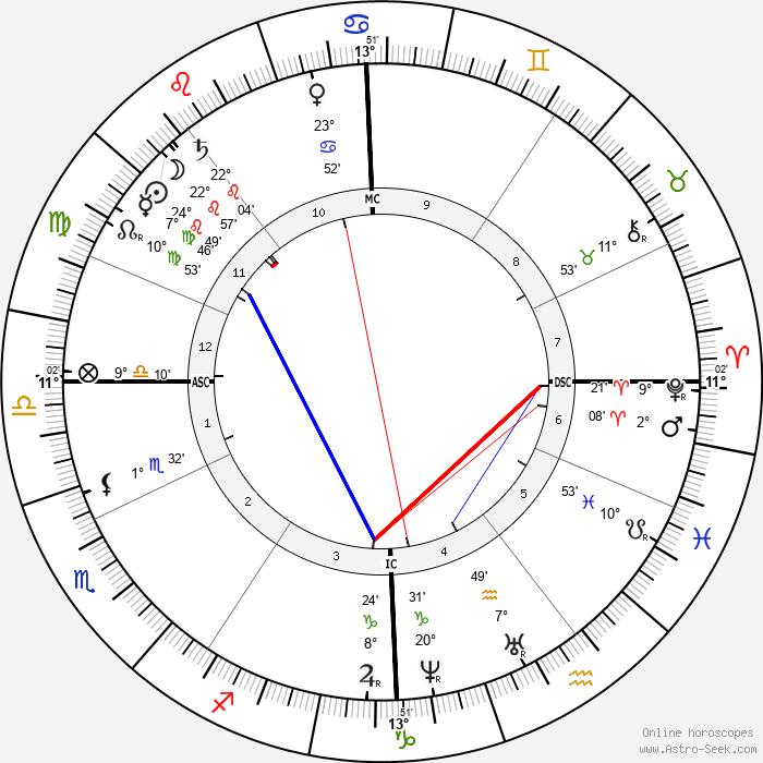 Emperor Franz Josef - Birth horoscope chart