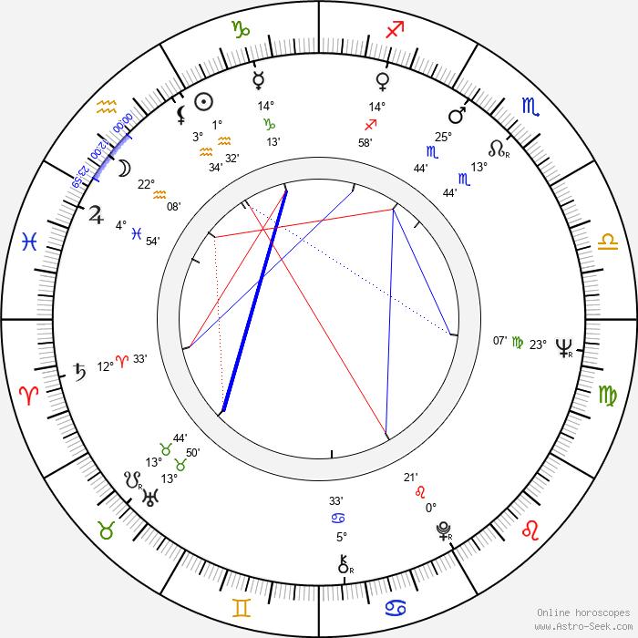 Encarnita Polo - Birth horoscope chart