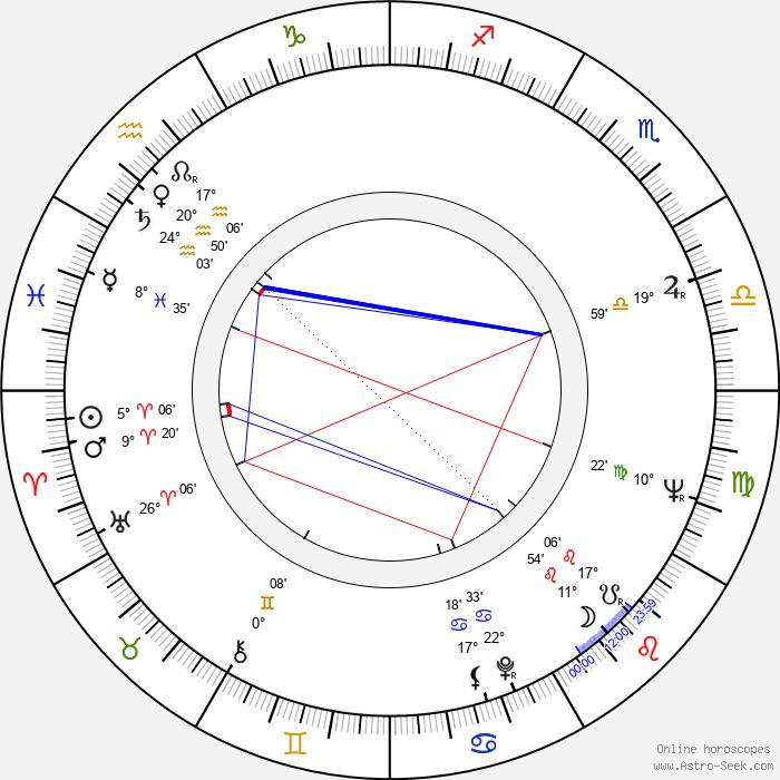 Endre Harkányi - Birth horoscope chart