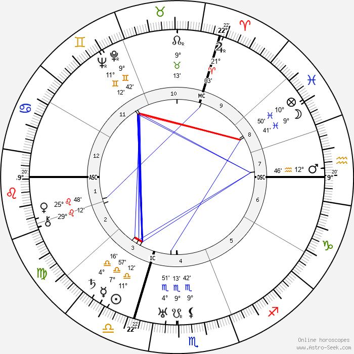Engelbert Dollfuss - Birth horoscope chart