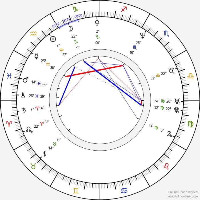 Enikö Börcsök - Birth horoscope chart