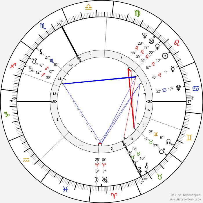 Ennio Mattarelli - Birth horoscope chart