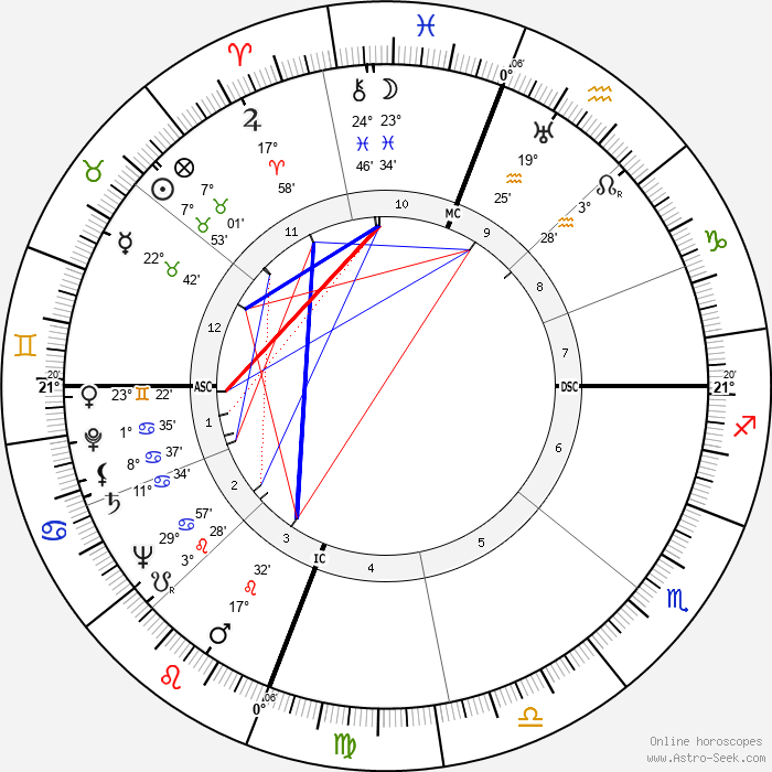 Enos Slaughter - Birth horoscope chart