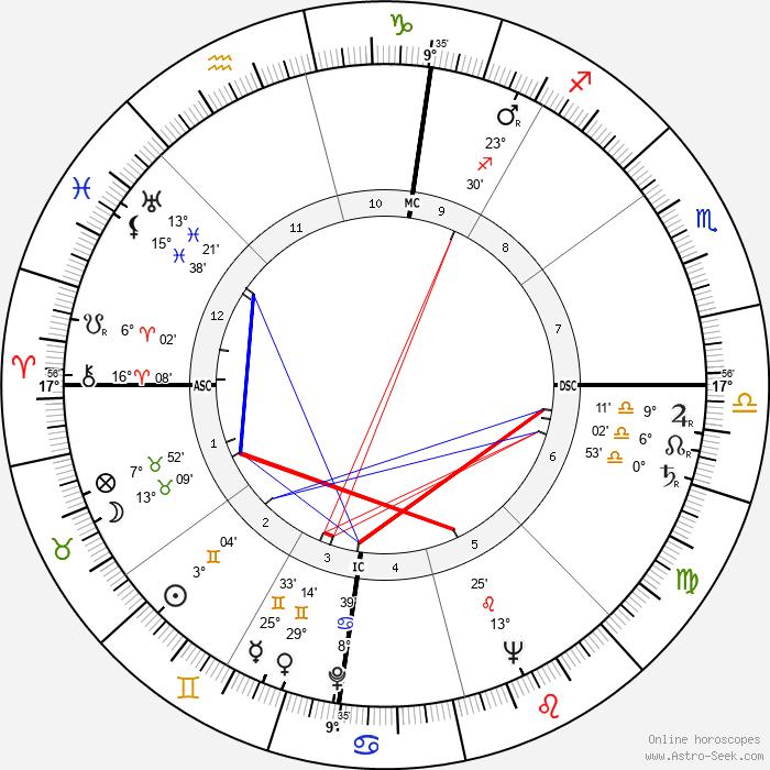 Enrico Berlinguer - Birth horoscope chart