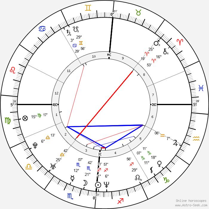 Enrico Cifiello - Birth horoscope chart