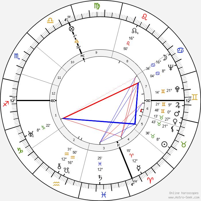 Enrico Mattei - Birth horoscope chart