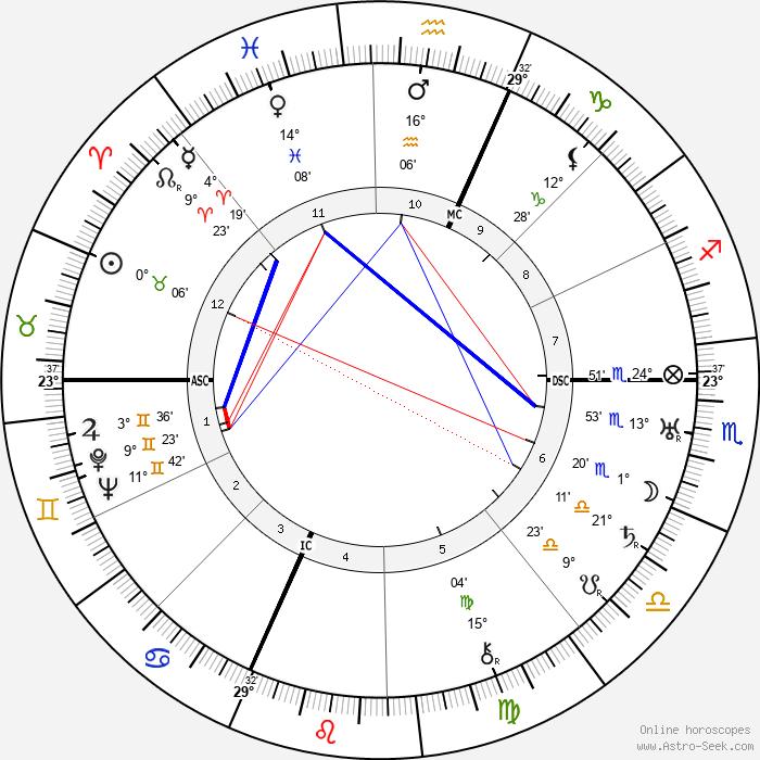 Enrico Prampolini - Birth horoscope chart