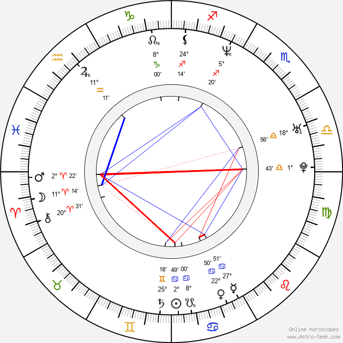 Enrique Buchichio - Birth horoscope chart