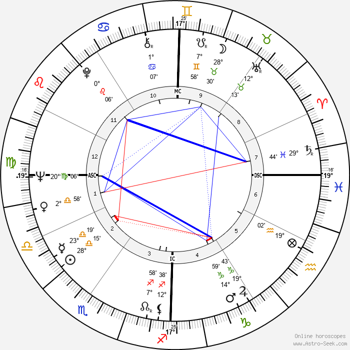 Enzo Cerusico - Birth horoscope chart